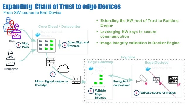 Core Cloud / Datacenter Docker Trusted Registry Sign, Push 1 Edge Gateway Registry Mirror Mirror Signed images to the Edge...