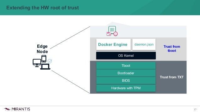 17 Extending the HW root of trust Edge Node Docker Engine daemon.json Trust from tboot OS Kernel Tboot Bootloader BIOS Har...