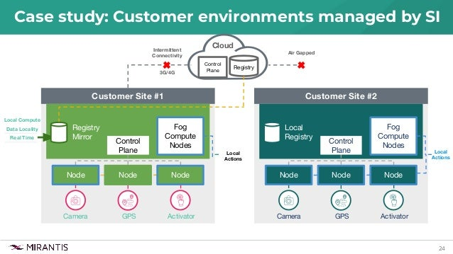 24 Case study: Customer environments managed by SI Customer Site #1 Fog Compute Nodes Registry Mirror Camera GPS Activator...