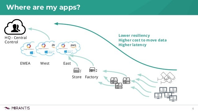 6 Where are my apps? West HQ - Central Control East FactoryStore EMEA Lower resiliency Higher cost to move data Higher lat...