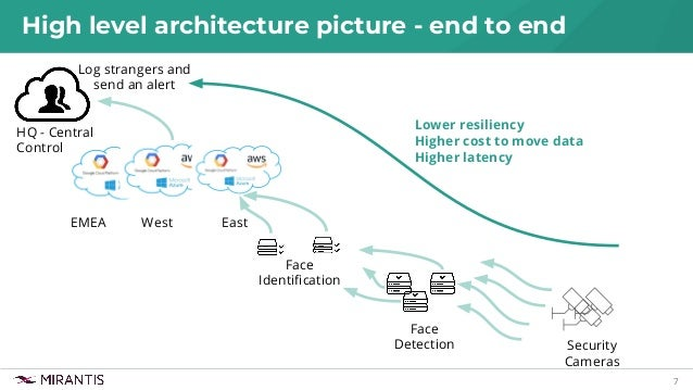 7 High level architecture picture - end to end West HQ - Central Control East Face Identification EMEA Lower resiliency Hig...