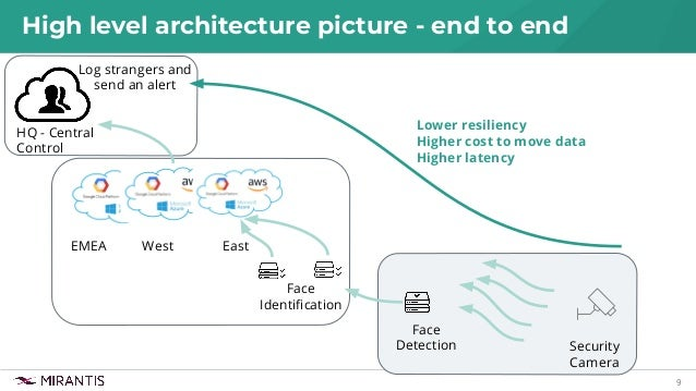 9 High level architecture picture - end to end West HQ - Central Control East Face Identification EMEA Lower resiliency Hig...