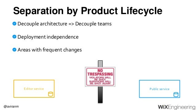@aviranm Separation by Product Lifecycle Decouple architecture => Decouple teams Deployment independence Areas with freque...