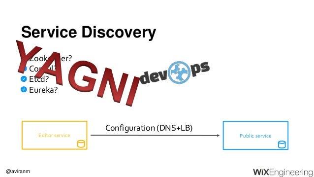 @aviranm Service Discovery Public serviceEditor service Configuration (DNS+LB) Zookeeper? Consul? Etcd? Eureka?