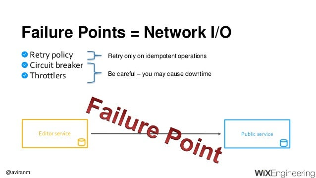 @aviranm Failure Points = Network I/O Public serviceEditor service Retry policy Circuit breaker Throttlers Be careful – yo...