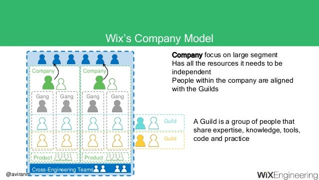 @aviranm Wix's Company Model Company Guild Guild Company Gang GangGang Gang Product Product Cross-Engineering Teams A Guil...