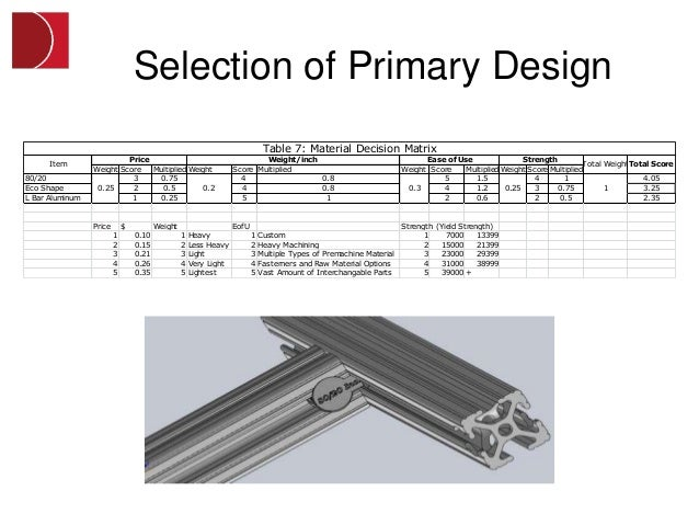Selection of Primary Design                                                                              Table 7: Material...