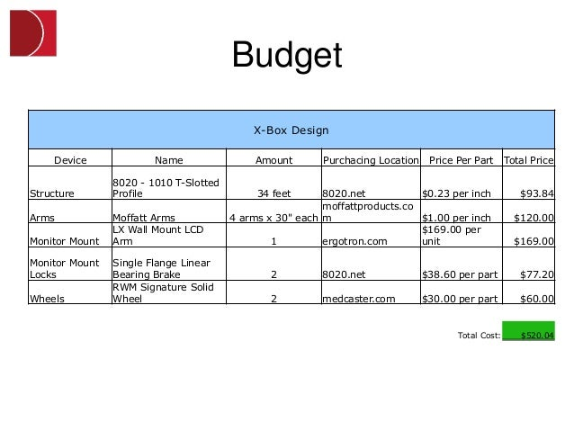Budget                                            X-Box Design    Device              Name                Amount        Pu...