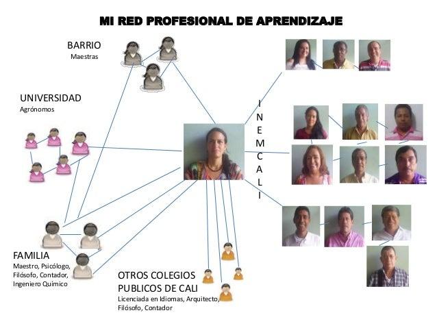 MI RED PROFESIONAL DE APRENDIZAJE BARRIO Maestras UNIVERSIDAD Agrónomos FAMILIA Maestro, Psicólogo, Filósofo, Contador, In...