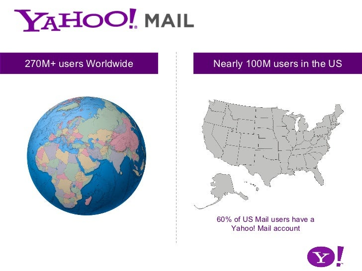 60% of US Mail users have a Yahoo! Mail account Nearly 100M users in the US 270M+ users Worldwide