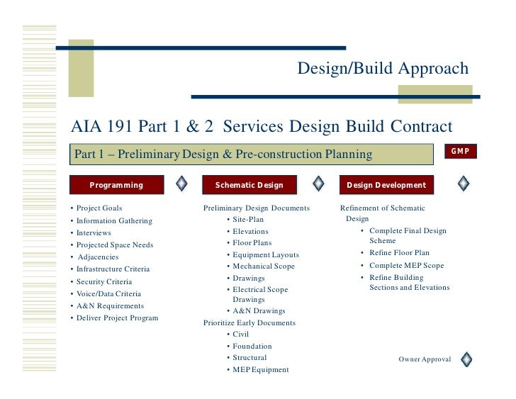 Design Build Approach AIA