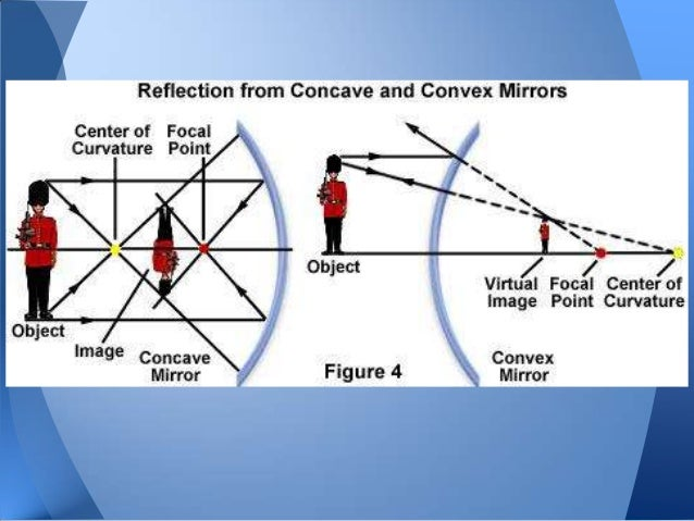 concave mirror and convex mirror