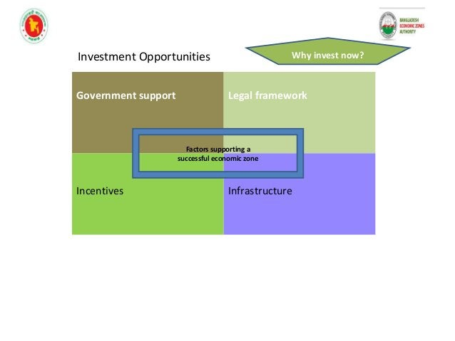 Why invest now? Government support Legal framework Incentives Infrastructure Factors supporting a successful economic zone...