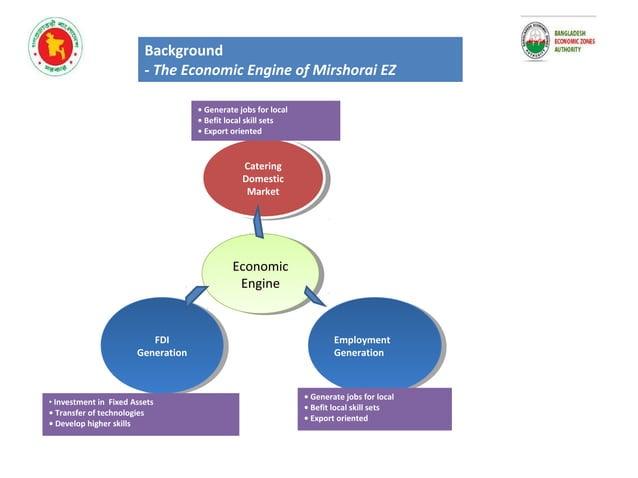 Background - The Development Framework of Mirshorai EZ MEZ Manufacturing Processing Logistics Supply Base Inclusive (creat...