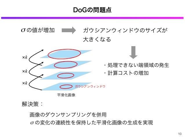 画像のダウンサンプリングを併用 の変化の連続性を保持した平滑化画像の生成を実現 DoGの問題点 ガウシアンウィンドウのサイズが 大きくなる の値が増加σ ・処理できない端領域の発生 ・計算コストの増加 平滑化画像 ガウシアンウィンドウ k k...