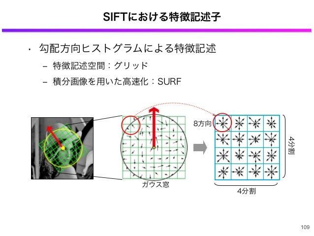SIFTにおける特徴記述子 109 4分割 4分割 8方向 ガウス窓 • 勾配方向ヒストグラムによる特徴記述 ‒ 特徴記述空間:グリッド ‒ 積分画像を用いた高速化:SURF