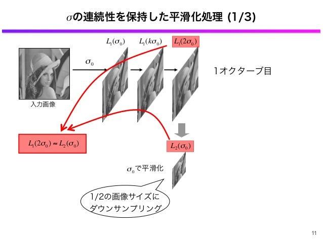 σの連続性を保持した平滑化処理 (1/3) 入力画像 € σ0 € L1(σ0) € L1(kσ0) 1オクターブ目 1/2の画像サイズに ダウンサンプリング € L1(2σ0) ≈ L2(σ0) € L1(2σ0) で平滑化 € σ0 € L...