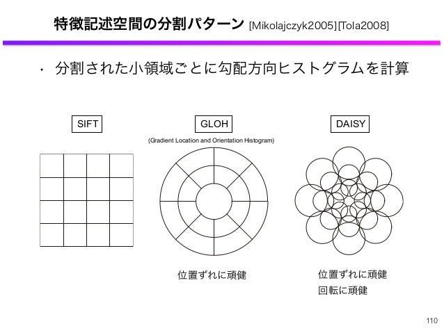 特徴記述空間の分割パターン [Mikolajczyk2005][Tola2008] • 分割された小領域ごとに勾配方向ヒストグラムを計算 110 SIFT GLOH DAISY (Gradient Location and Orientatio...