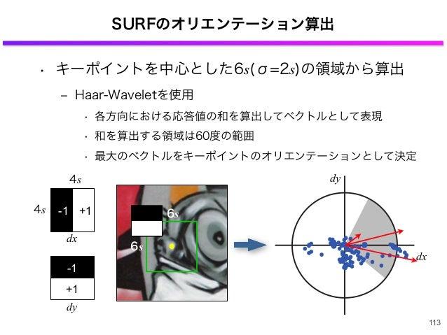 SURFのオリエンテーション算出 • キーポイントを中心とした6s(σ=2s)の領域から算出 ‒ Haar-Waveletを使用 • 各方向における応答値の和を算出してベクトルとして表現 • 和を算出する領域は60度の範囲 • 最大のベクトルを...