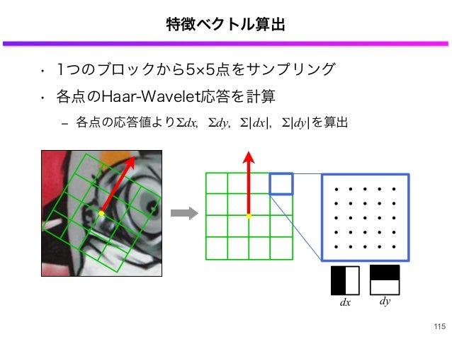 特徴ベクトル算出 • 1つのブロックから5 5点をサンプリング • 各点のHaar-Wavelet応答を計算 ‒ 各点の応答値よりΣdx,Σdy,Σ¦dx¦,Σ¦dy¦を算出 115 dx dy