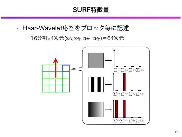 SURF特徴量 116 dx  dx   dy dy dx  dx   dy dy dx  dx   dy dy • Haar-Wavelet応答をブロック毎に記述 ‒ 16分割 4次元(Σdx, Σdy, Σ dx , Σ dy )=64次元