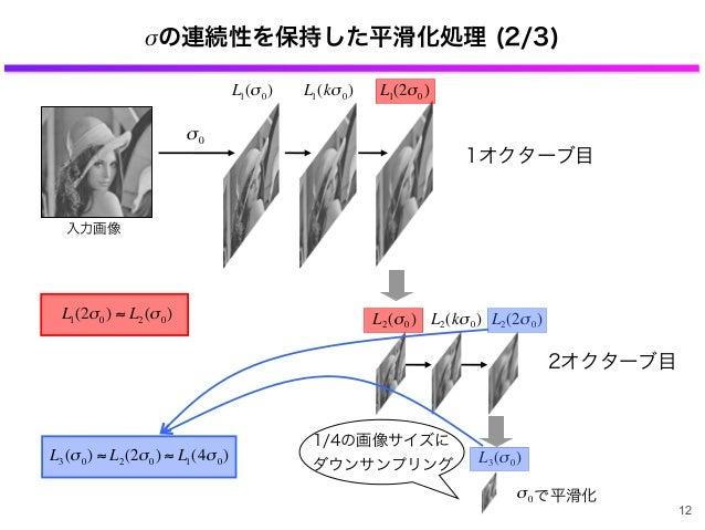 σの連続性を保持した平滑化処理 (2/3) 入力画像 € σ0 € L1(σ0) € L1(kσ0) 1オクターブ目 € L1(2σ0) ≈ L2(σ0) € L2(σ0) € L1(2σ0) L3(σ0) で平滑化σ0 1/4の画像サイズに ...