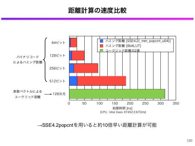 距離計算の速度比較 120 64ビット 128ビット 256ビット 512ビット 128次元 0 50 100 150 200 250 300 350 処理時間 [ns] ハミング距離 [SSE4.2(_mm_popcnt_u64)] ハミング...