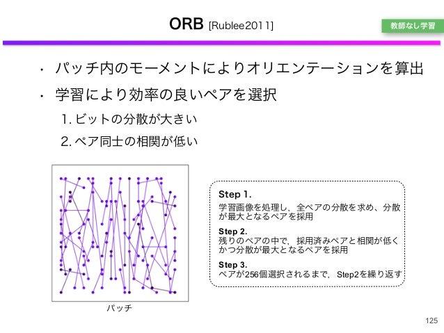 ORB [Rublee2011] • パッチ内のモーメントによりオリエンテーションを算出 • 学習により効率の良いペアを選択 1. ビットの分散が大きい 2. ペア同士の相関が低い 125 パッチ Step 1. 学習画像を処理し,全ペアの分散...