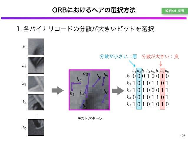 1. 各バイナリコードの分散が大きいビットを選択 ORBにおけるペアの選択方法 126 k5 k4 k3 k2 k1 b1 b2 b3 b4 b5 b6 b7 b8 k5 k4 k3 k2 k1 b1 b2 b3 b4 b5 b6 b7 b8 ...