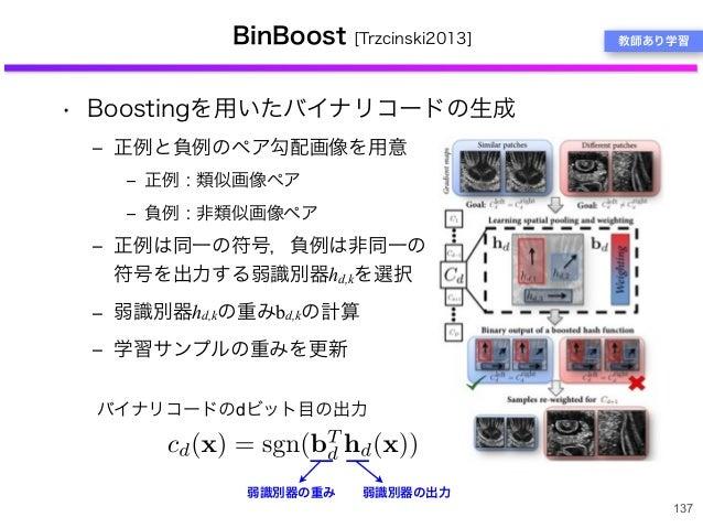 BinBoost [Trzcinski2013] • Boostingを用いたバイナリコードの生成 ‒ 正例と負例のペア勾配画像を用意 ‒ 正例 : 類似画像ペア ‒ 負例 : 非類似画像ペア ‒ 正例は同一の符号,負例は非同一の 符号を出力す...