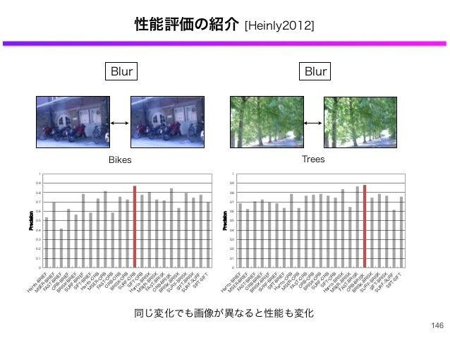 性能評価の紹介 [Heinly2012] 146 Bikes 0 0.1 0.2 0.3 0.4 0.5 0.6 0.7 0.8 0.9 1 H arris-B R IEF M SER -B R IEF FA ST-B R IEF O R B ...