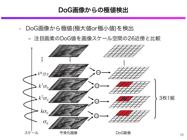 DoG画像からの極値検出 • DoG画像から極値(極大値or極小値)を検出 ‒ 注目画素のDoG値を画像スケール空間の26近傍と比較 DoG画像 3枚1組 平滑化画像 σ0 € kσ0 € k2 σ0 スケール € k3 σ0 ー ー ー 15...