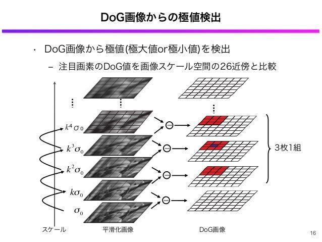 DoG画像からの極値検出 • DoG画像から極値(極大値or極小値)を検出 ‒ 注目画素のDoG値を画像スケール空間の26近傍と比較 DoG画像 3枚1組 平滑化画像 σ0 € kσ0 € k2 σ0 スケール € k3 σ0 ー ー ー 16...