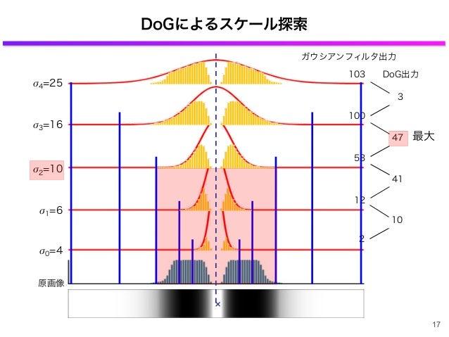 DoGによるスケール探索 × 2 10 DoG出力 原画像 σ0=4 σ1=6 12 41 σ2=10 53 47 σ3=16 100 3 σ4=25 103 ガウシアンフィルタ出力 最大 17