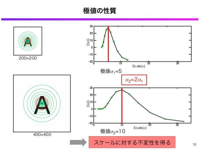 極値の性質 200 200 Scale(σ) 極値σ1=5 DoG 400 400 極値σ2=10 Scale(σ) DoG σ2=2σ1 スケールに対する不変性を得る 18
