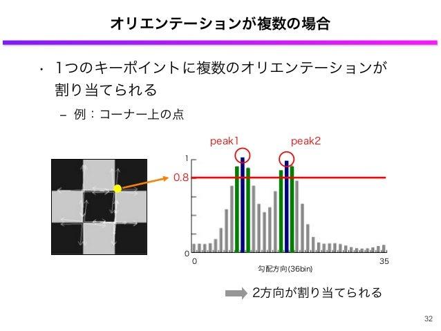 オリエンテーションが複数の場合 • 1つのキーポイントに複数のオリエンテーションが 割り当てられる ‒ 例:コーナー上の点 1 0 0 35 勾配方向(36bin) 0.8 peak1 peak2 2方向が割り当てられる 32