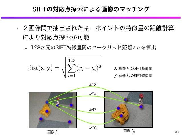 画像 I2 SIFTの対応点探索による画像のマッチング • 2画像間で抽出されたキーポイントの特徴量の距離計算 により対応点探索が可能 ‒ 128次元のSIFT特徴量間のユークリッド距離 を算出 38 d:68 d:47 d:54 d:12 d...