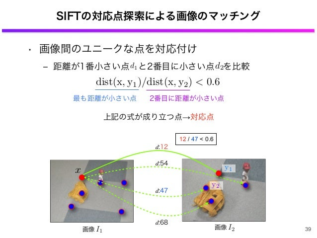 SIFTの対応点探索による画像のマッチング • 画像間のユニークな点を対応付け ‒ 距離が1番小さい点 と2番目に小さい点 を比較 39 d1 d2 最も距離が小さい点 2番目に距離が小さい点 上記の式が成り立つ点→対応点 d:68 d:47 ...