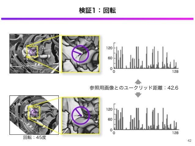 検証1:回転 参照用画像とのユークリッド距離:42.6 回転:45度 42