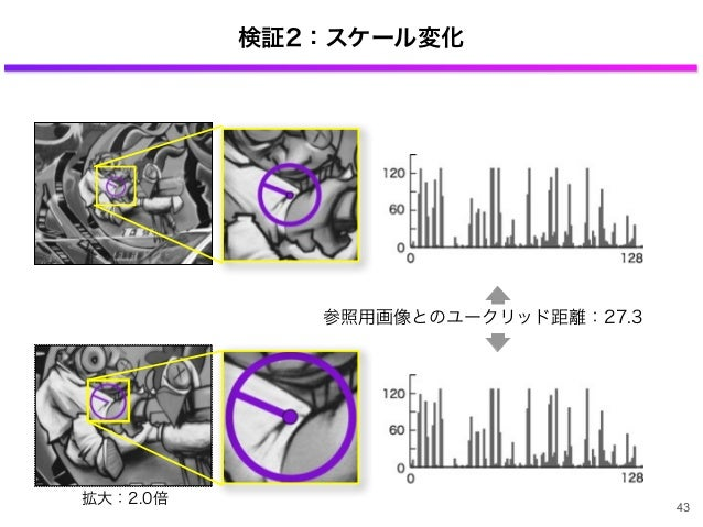 検証2:スケール変化 参照用画像とのユークリッド距離:27.3 拡大:2.0倍 43