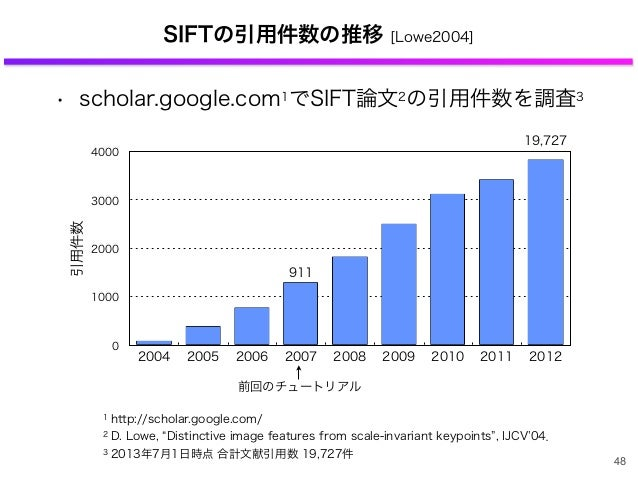 SIFTの引用件数の推移 [Lowe2004] • scholar.google.com1でSIFT論文2の引用件数を調査3 1 http://scholar.google.com/ 2 D. Lowe, Distinctive image f...