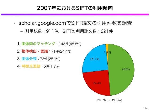 • scholar.google.comでSIFT論文の引用件数を調査 ‒ 引用総数:911件,SIFTの利用論文数:291件 1.7% 25.1% 24.4% 48.8% 2007年におけるSIFTの利用傾向 49 1. 画像間のマッチング:...