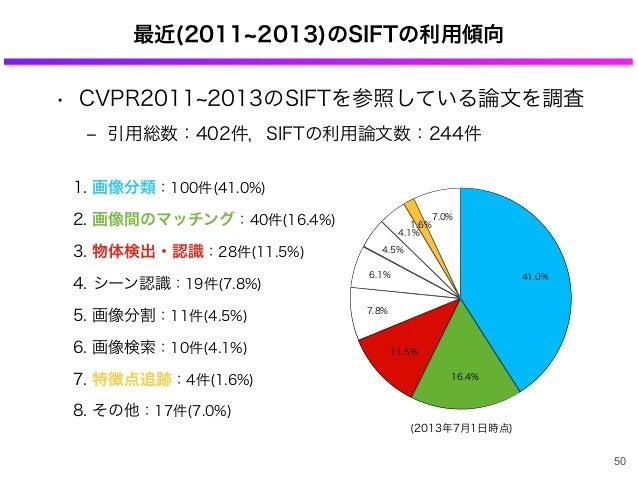 1. 画像分類:100件(41.0%) 2. 画像間のマッチング:40件(16.4%) 3. 物体検出・認識:28件(11.5%) 4. シーン認識:19件(7.8%) 5. 画像分割:11件(4.5%) 6. 画像検索:10件(4.1%) 7...