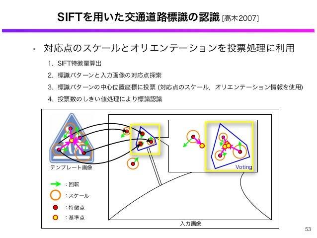 SIFTを用いた交通道路標識の認識 [高木2007] • 対応点のスケールとオリエンテーションを投票処理に利用 1. SIFT特徴量算出 2. 標識パターンと入力画像の対応点探索 3. 標識パターンの中心位置座標に投票 (対応点のスケール,オリ...