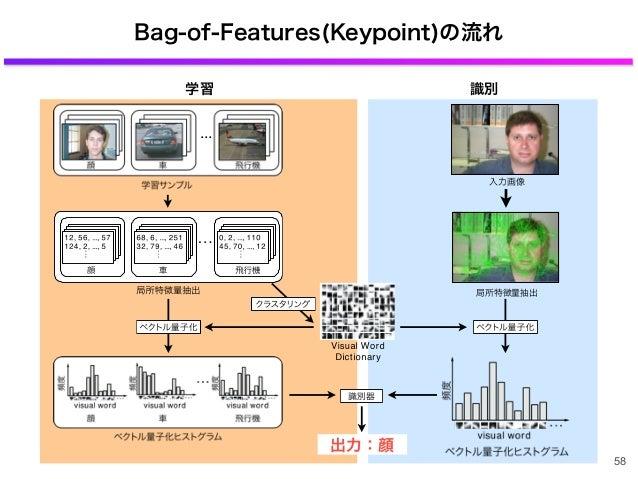 Bag-of-Features(Keypoint)の流れ 58 学習 識別 局所特徴量抽出 入力画像 出力:顔 ...