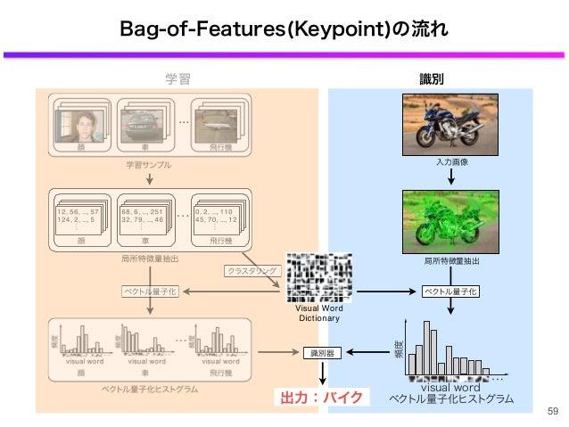 Bag-of-Features(Keypoint)の流れ 59 出力:バイク 局所特徴量抽出 入力画像 ... ベクトル量子化ヒストグラム visual word 頻度 学習 識別