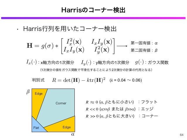 Harrisのコーナー検出 • Harris行列を用いたコーナー検出 64 第一固有値 : α 第二固有値 : β Edge EdgeFlat Corner α β R 0 (α, βともに小さい) :フラット R << 0 (α>>β または...