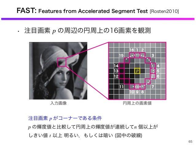 • 注目画素 p の周辺の円周上の16画素を観測 FAST: Features from Accelerated Segment Test [Rosten2010] 65 注目画素 p がコーナーである条件 p の輝度値と比較して円周上の輝度値...