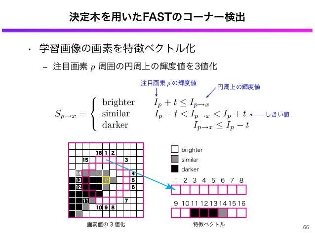 決定木を用いたFASTのコーナー検出 • 学習画像の画素を特徴ベクトル化 ‒ 注目画素 p 周囲の円周上の輝度値を3値化 66 注目画素 p の輝度値 円周上の輝度値 しきい値