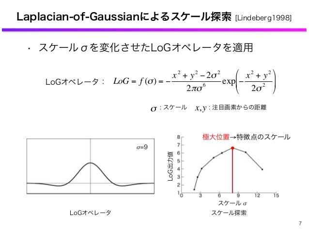 Laplacian-of-Gaussianによるスケール探索 [Lindeberg1998] • スケールσを変化させたLoGオペレータを適用 LoGオペレータ € LoG = f (σ) = − x2 + y2 − 2σ2 2πσ6 exp ...